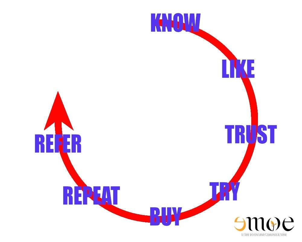 Social commerce: come implementarlo in 3 semplici passaggi | Emoe