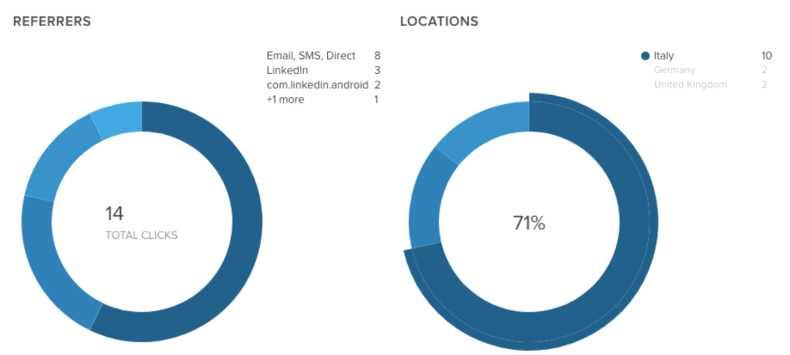 statistiche bilty