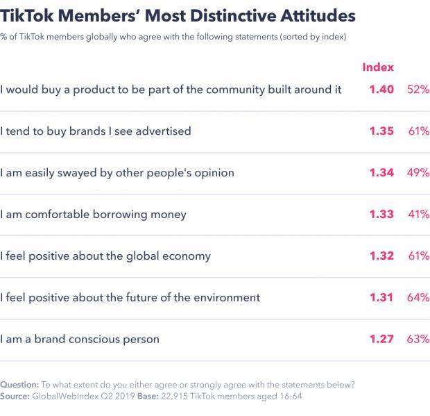 TikTok è un vero business per aziende